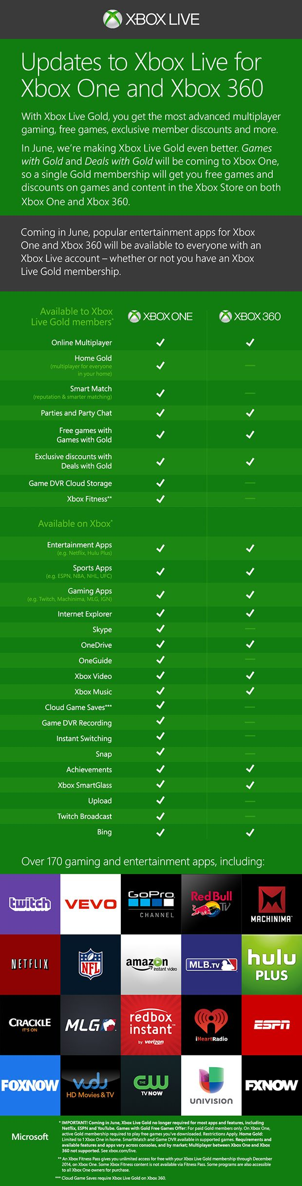 Microsoft To Drop Xbox Live Gold Requirement For Apps In June Xbox Live Xbox Xbox One