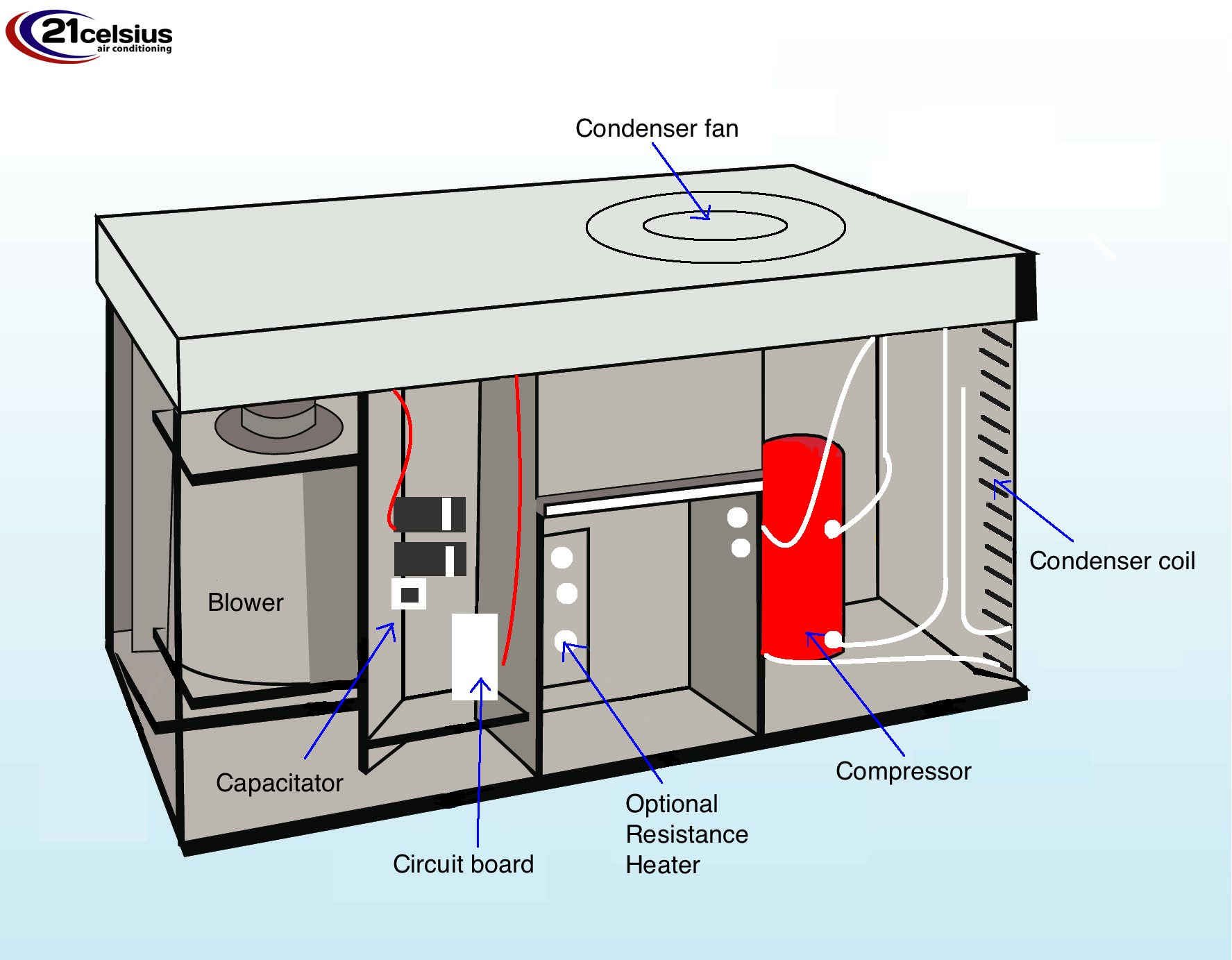 Everything You Need To Know About Hvac Systems In