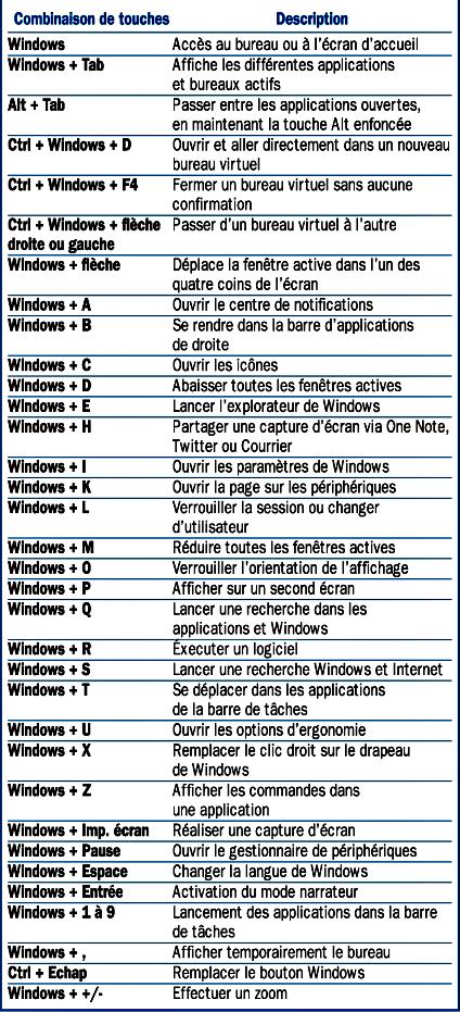 Tous les raccourcis clavier utiles de Windows 10, par