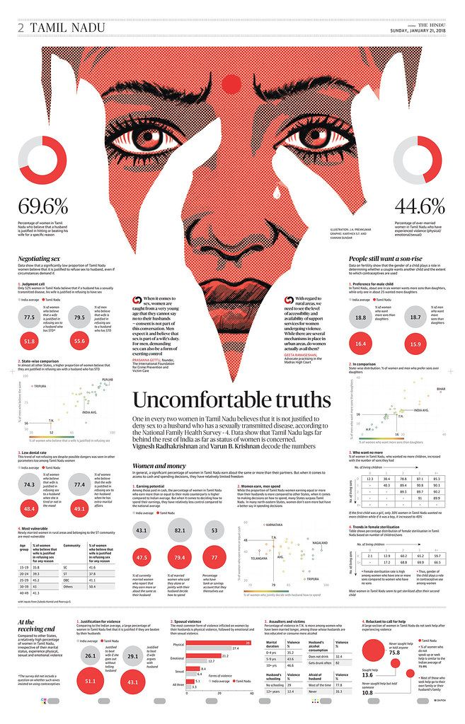 newspaper infographics Google Search Scientific poster