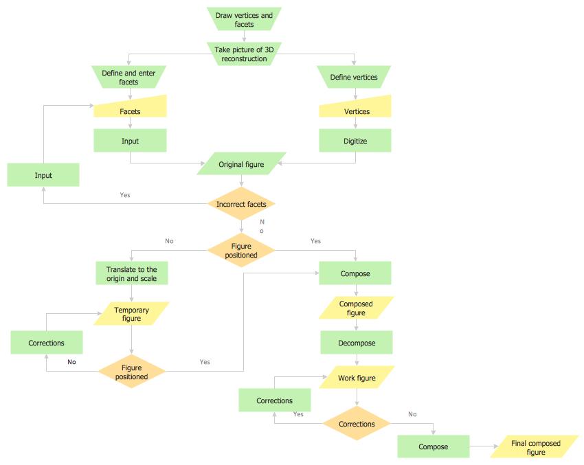 Flowcharts Solution Conceptdraw Work Flow Pinterest