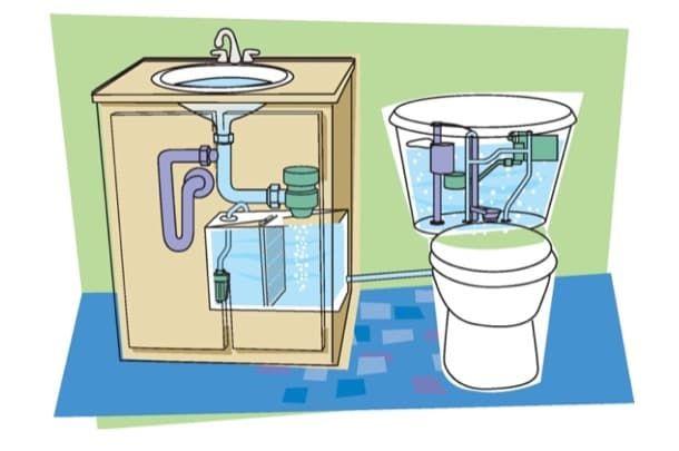 Lavabo Recicla Agua.Pin En Proyectos Que Intentar