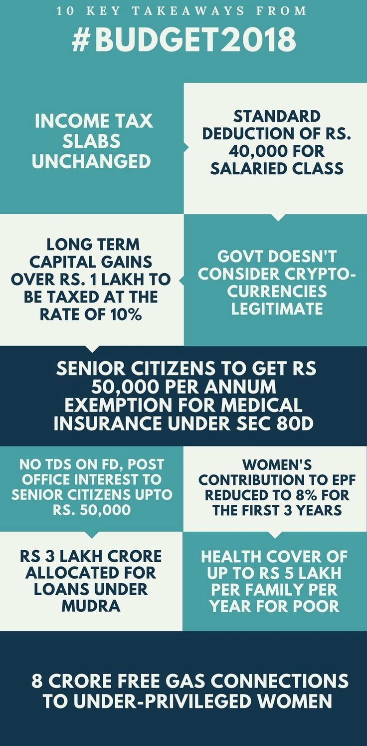 The Major Highlights of Union Budget 20182019 Life