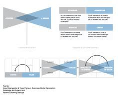 En esta gráfica se integra el business model canvas y la estrategia de océanos azules ;-)