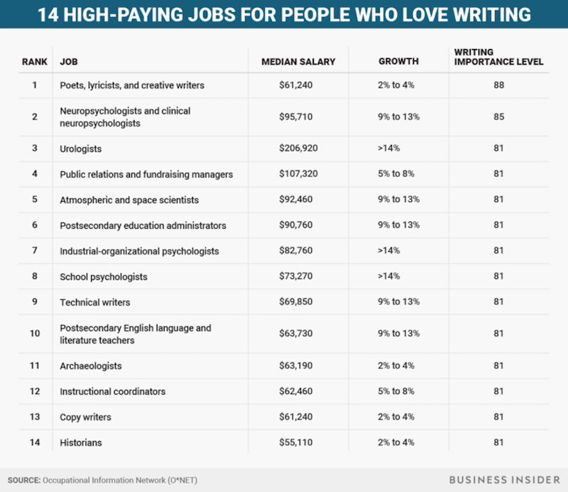 Highpaying jobs for people who love writing Business