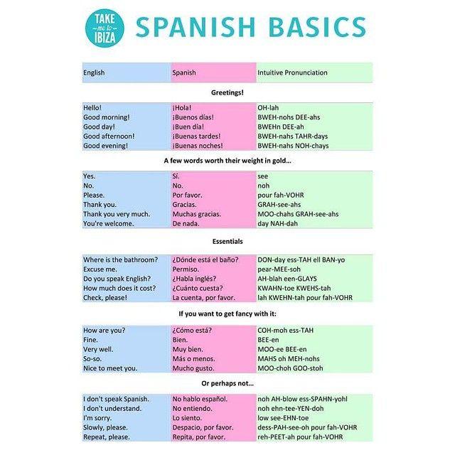 Spanish Basics | South America | Pinterest | Spanish basics ...