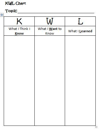 Printable Kwl Chart Worksheet  Learning Ideas  Grades K