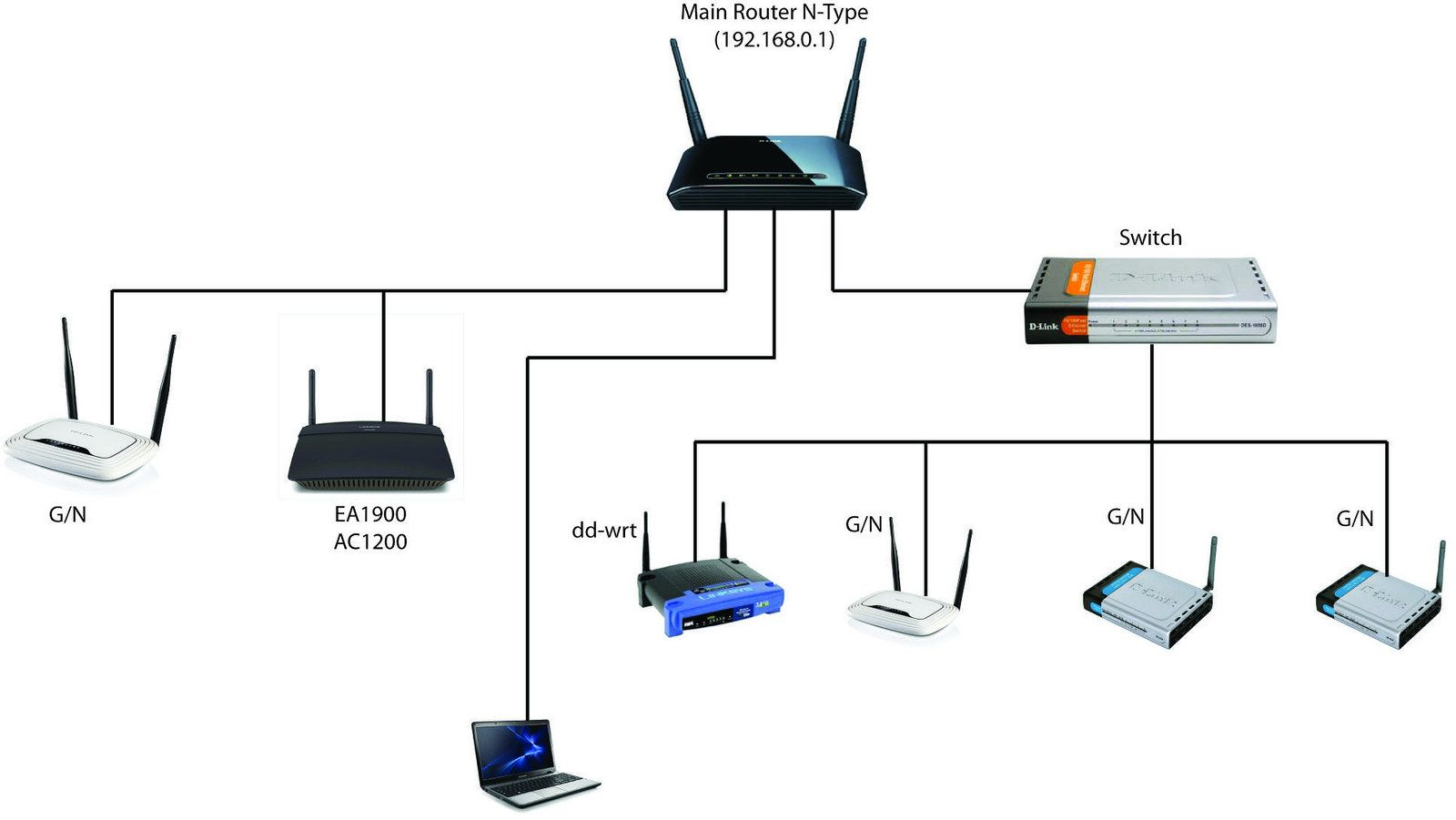 Router & switch installation home services in Victory