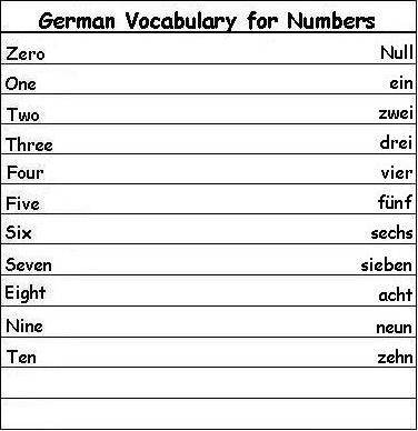 German Vocabulary Words for Numbers - Learn German | Importance of ...