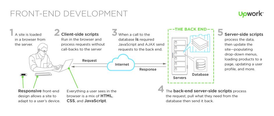 What Does a FrontEnd Developer Do Job description