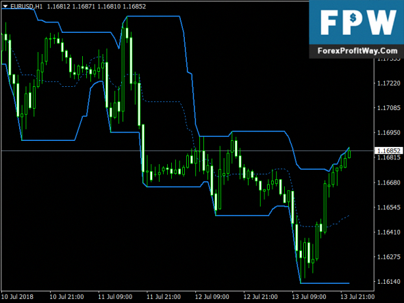 6 Best free charting technical analysis trading Software Download