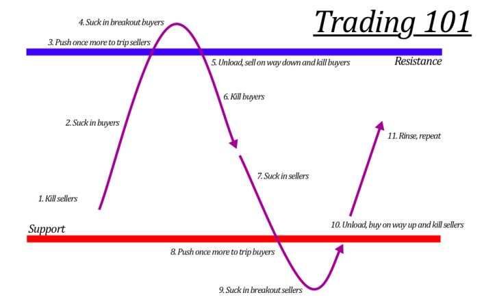 Jump Or Fade Breakout Signals Triggers In Forex Market Trading
