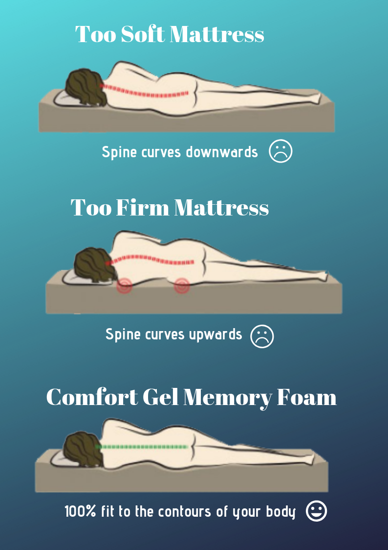 A Good Mattress Is The Foundation Of A Good Night S Sleep So Choosing Which One Is Right For You Really Is A Big Decision Soft Mattress Mattress Memory Foam