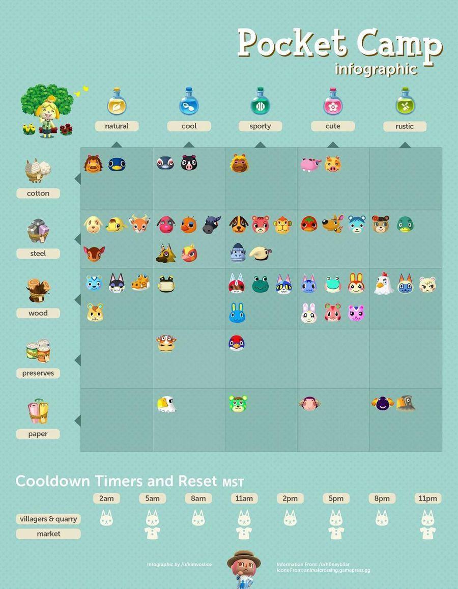 Animal Crossing: Pocket Camp Chart Details Rustic Villager's