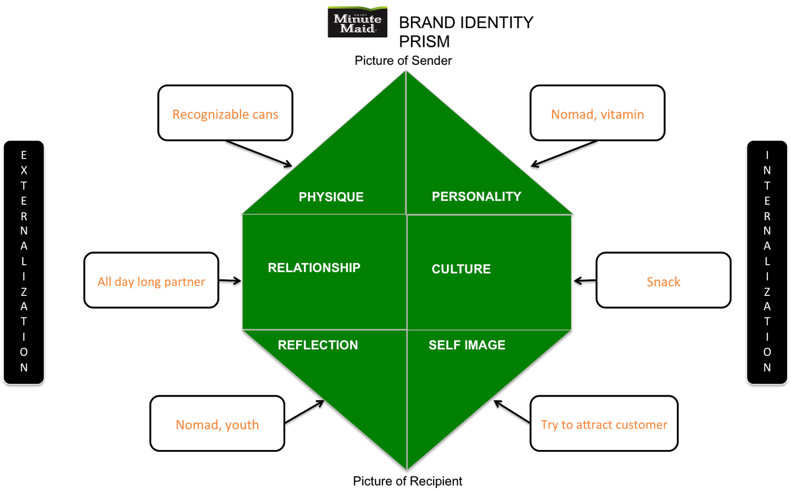 the different elements of identity Refining and extending erik erikson's work, james marcia came up with four identity statuses of psychological identity development the main idea is that o.