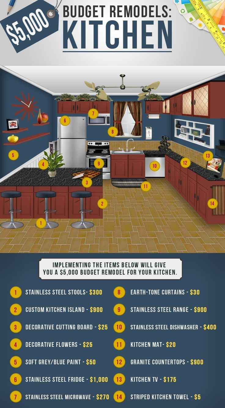 on a budget for your kitchen remodel check out this infographic that breaks down how to renovate for 5000 source build direct