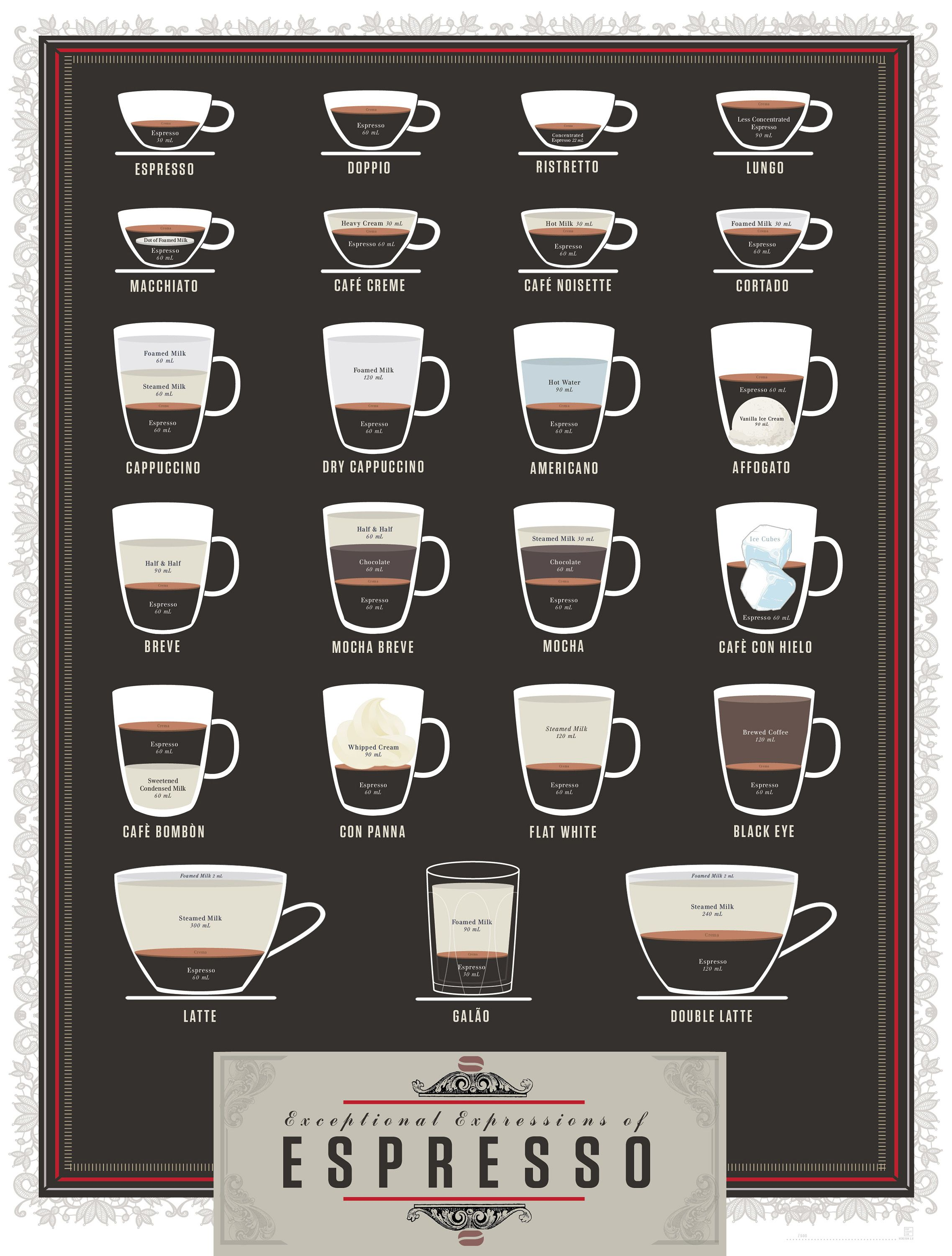 Somebody Should Notify Starbucks About These Details Clear Explanation Of Espresso On A Beautiful Grid