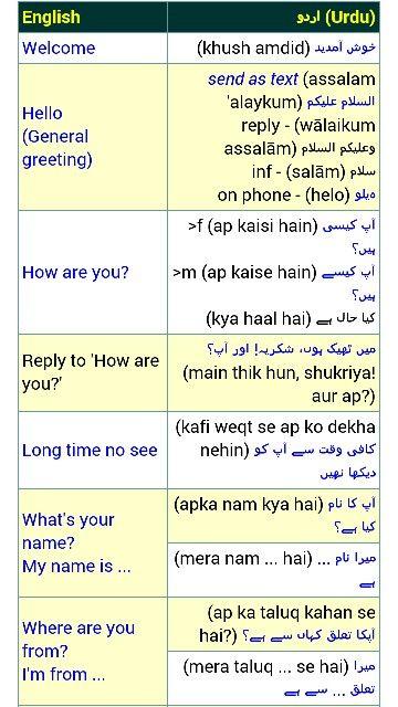 Pin by A R  Quasmi on English to Urdu   Hindi language