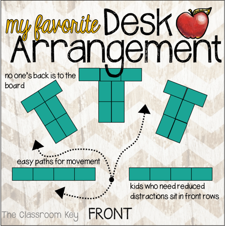 A Favorite Desk Arrangement, No Oneu0027s Back Is To The Board, There Are Easy  Paths For Movement, And Kids Who Need Reduced Distractions Can Sit In The  Front.