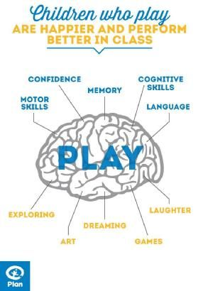 Children who play are happier and perform better in class. There you go.
