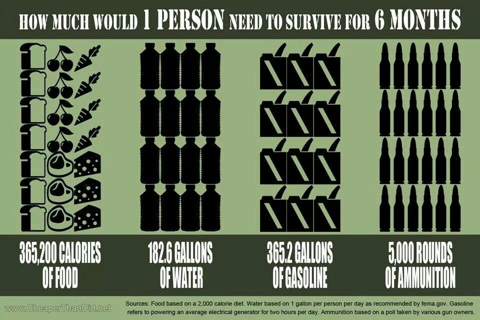 Pin By Tim Torrez On Survival Preparedness And Tactical