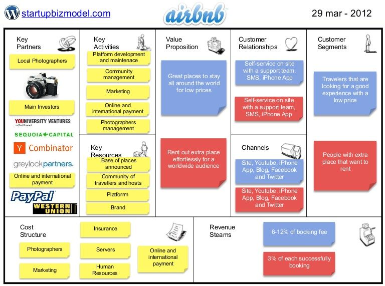 Business Model Airbnb Airbnb Pinterest Business