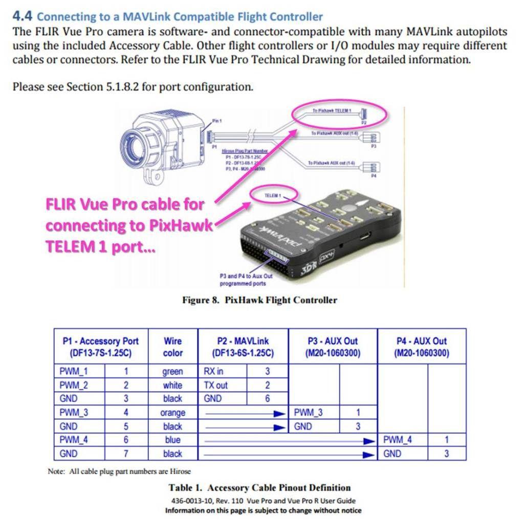 FLIR Vue Pro PixHawk Telemetry Connect | Technika ekkor: 2019