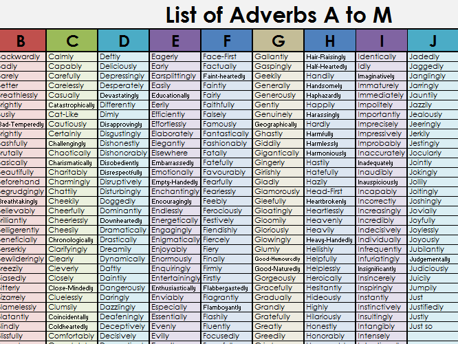 Adverb Alphabet over 800 different adverbs  words