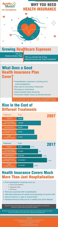 Why Do You Need Health Insurance Insurance Benefits Health