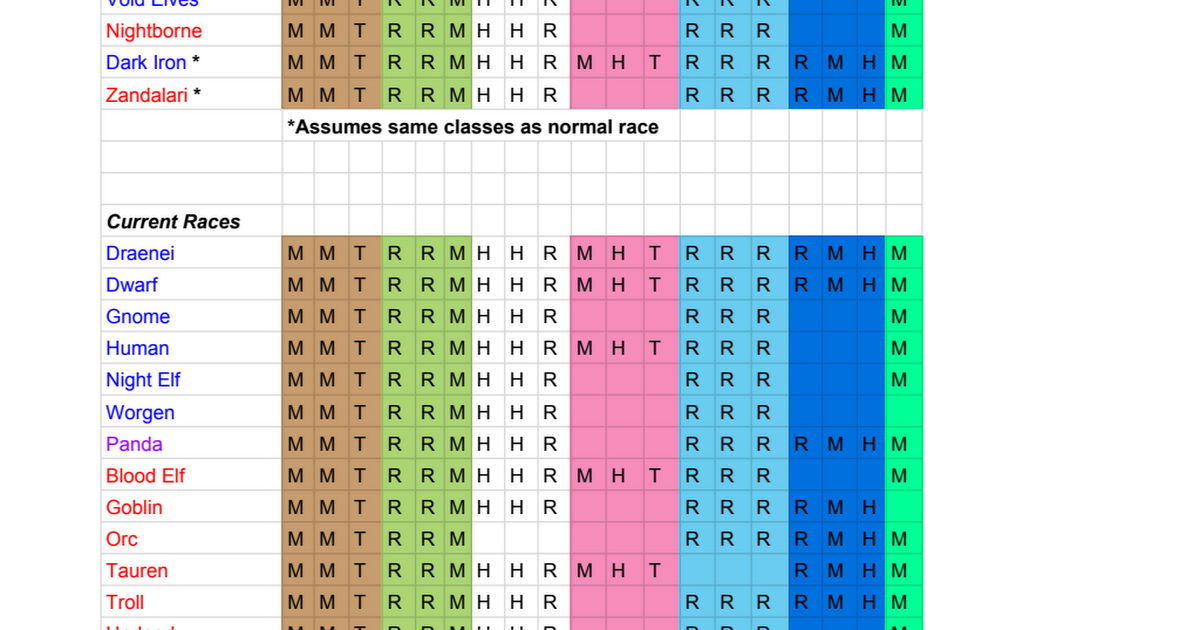 Chart with race class combinations and spec role totals worldofwarcraft blizzard hearthstone wow warcraft blizzardcs gaming also rh pinterest