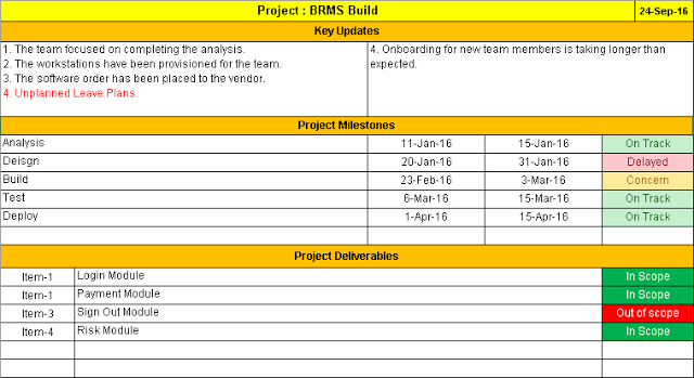 Project Status Report Template Free Downloads : 14 Samples