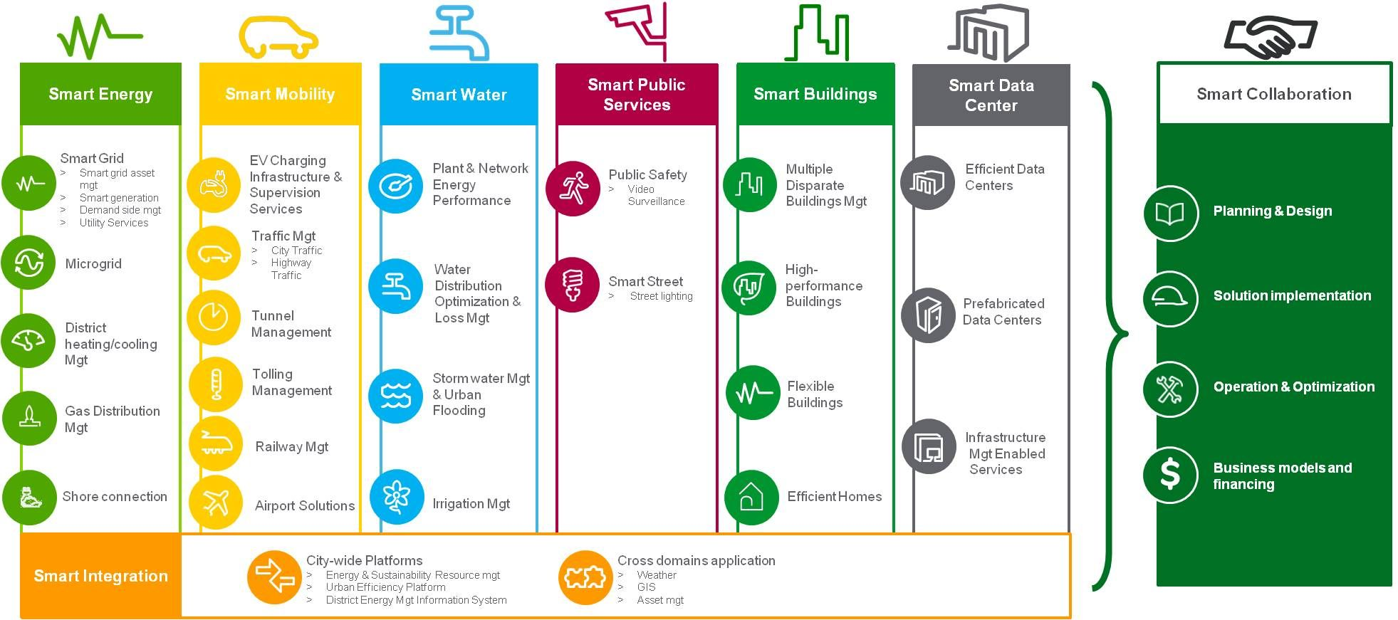 Back To School And Smart City Fundamentals Schneider Electric
