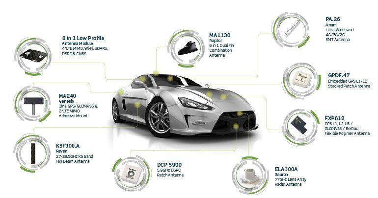 Wireless Antennas In Automotive Market In Depth Survey And Future
