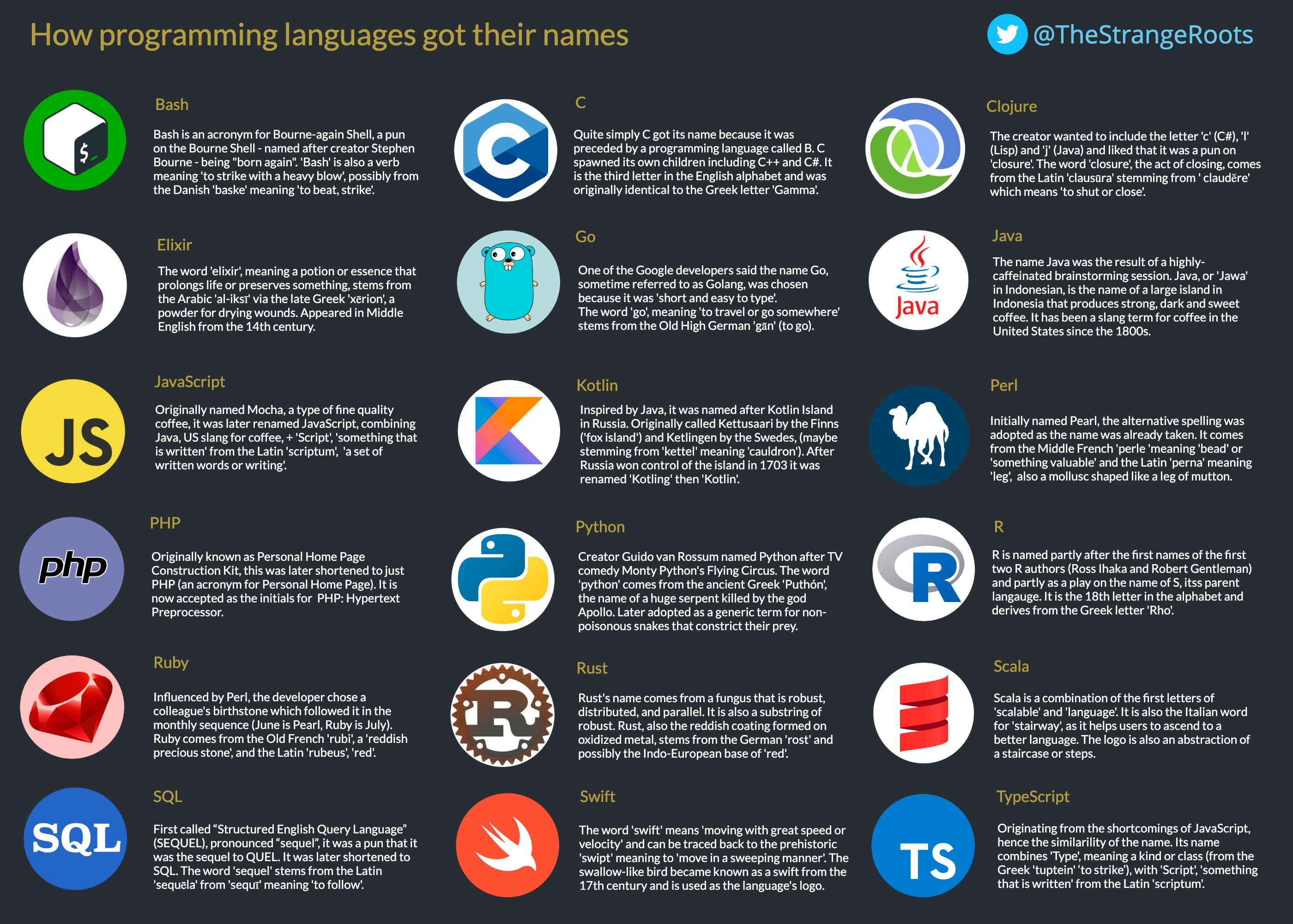 Where Programming Languages Got Their Names In 2020 Programming Languages Language Web Development Tools