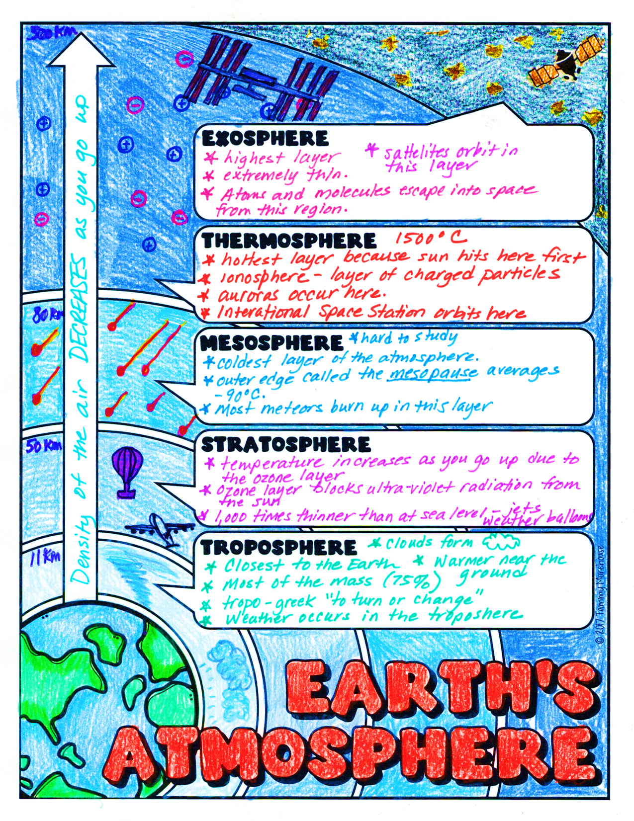 Earth's Atmosphere Doodle Notes   Science doodles [ 1652 x 1275 Pixel ]