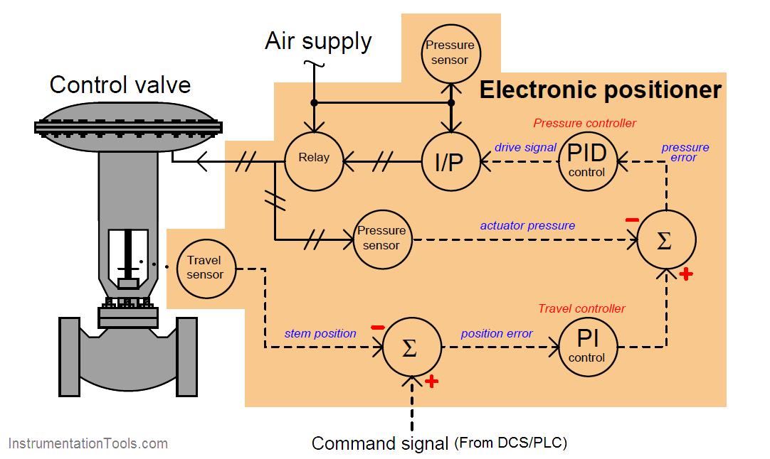 Smart Control Valve Positioner Control Valves Control Systems Engineering Valve