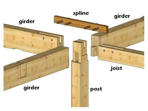 Timber Frame Joinery Details Timberpeg Timber Frame Timber Framing Timber Frame Compan Timber Frame Joinery Timber Frame Joints Timber Frame Construction