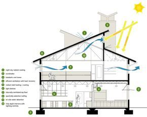 House design sustainable living ideas