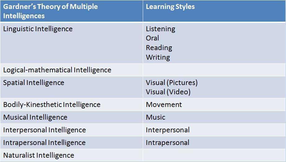 multiple-intelligences-learning-styles   Kinesthetic/Spatial ...