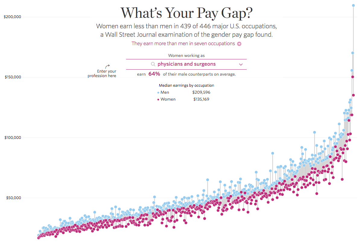 What S Your Pay Gap Gender Pay Gap Gender Gap