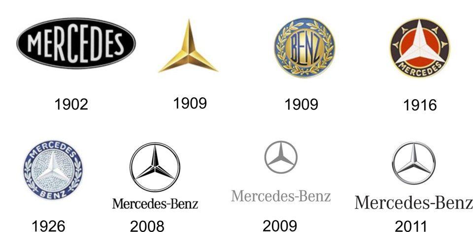 All Mercedes Benz Logo From 1902 To 2015 Nail Art Porn Pinterest