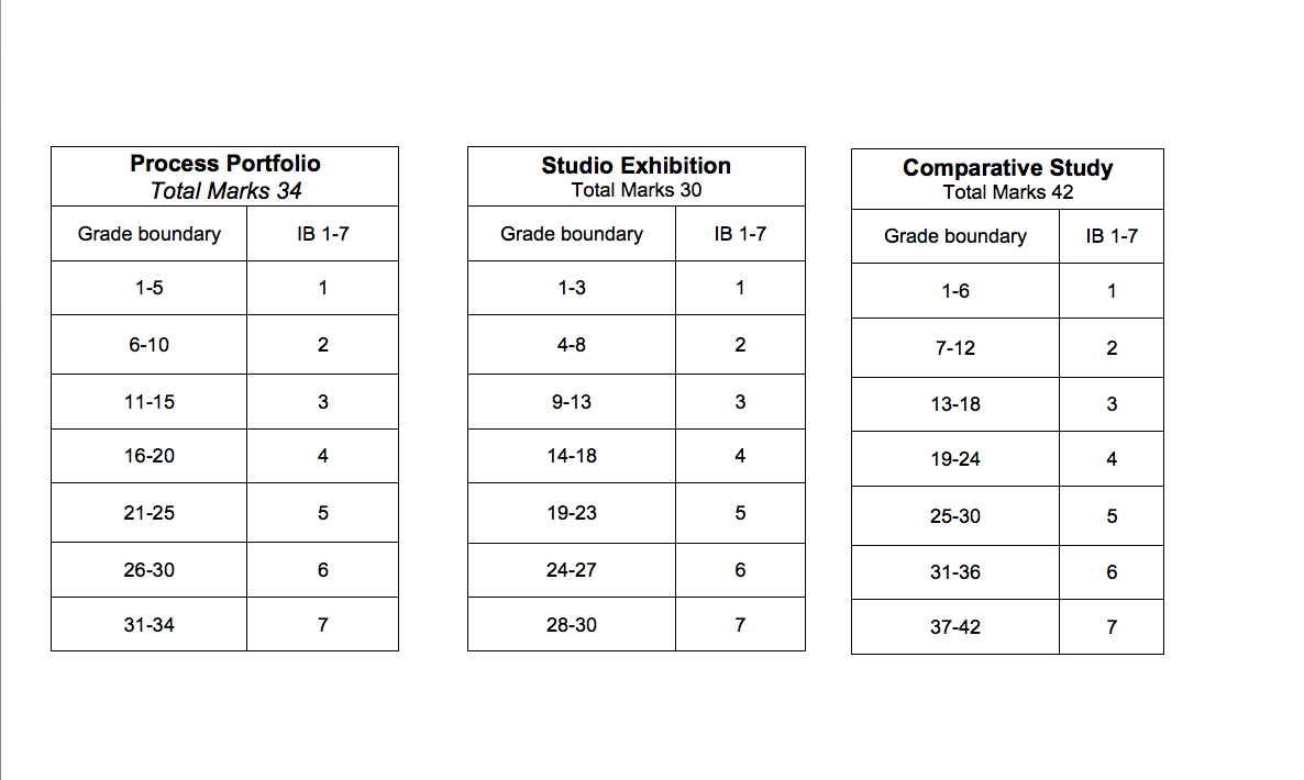 ib tok essay grade boundaries