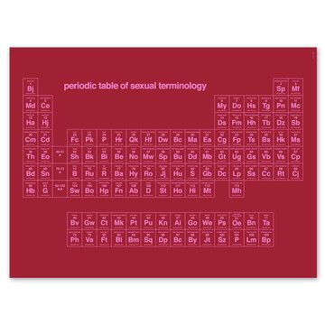 Periodic Table of Sex Terms Periodic table - new periodic table abbreviation lead