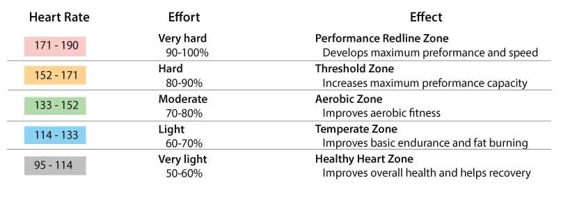 Training Zones Chart - target heart rate at 88 heart bpm body - rate chart