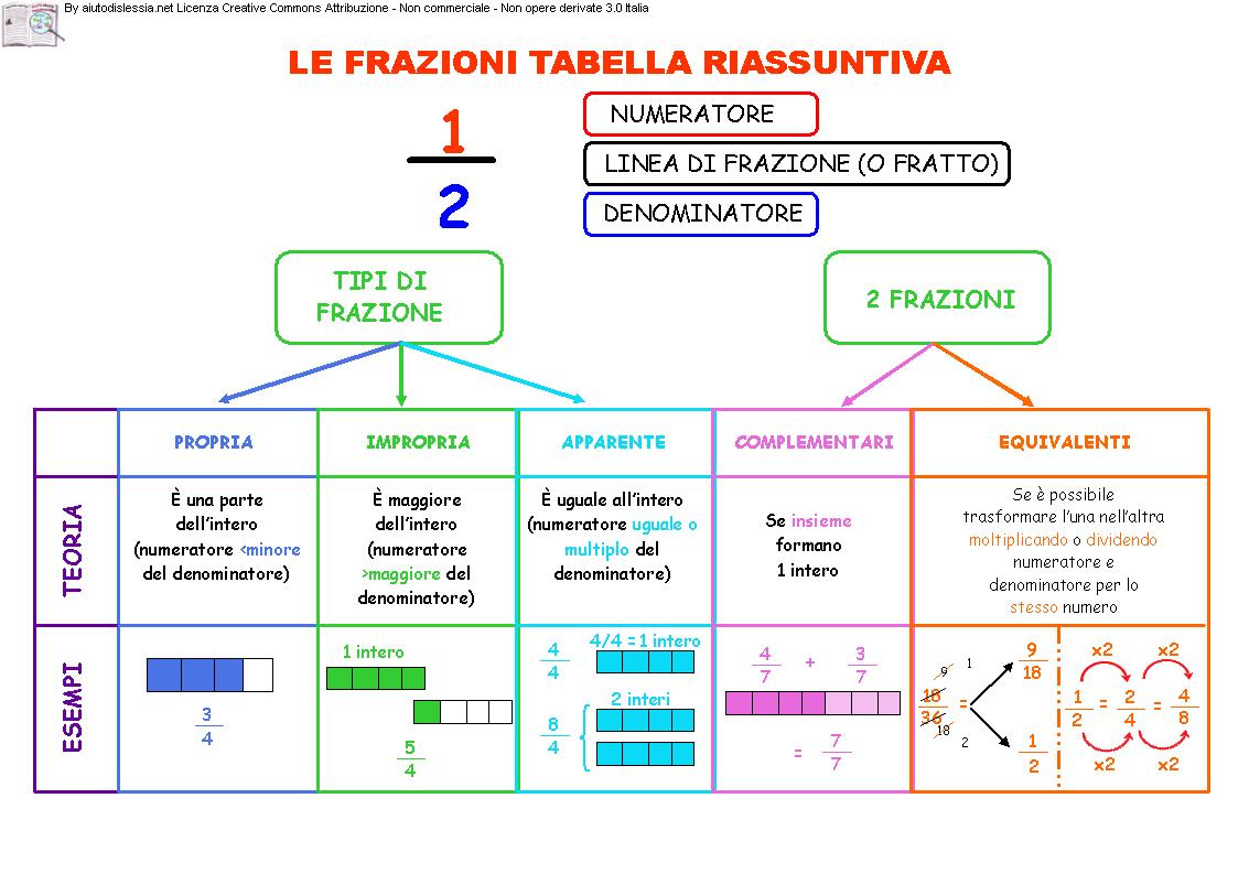 Le Frazioni 1ª media | Matematica delle scuole superiori ...