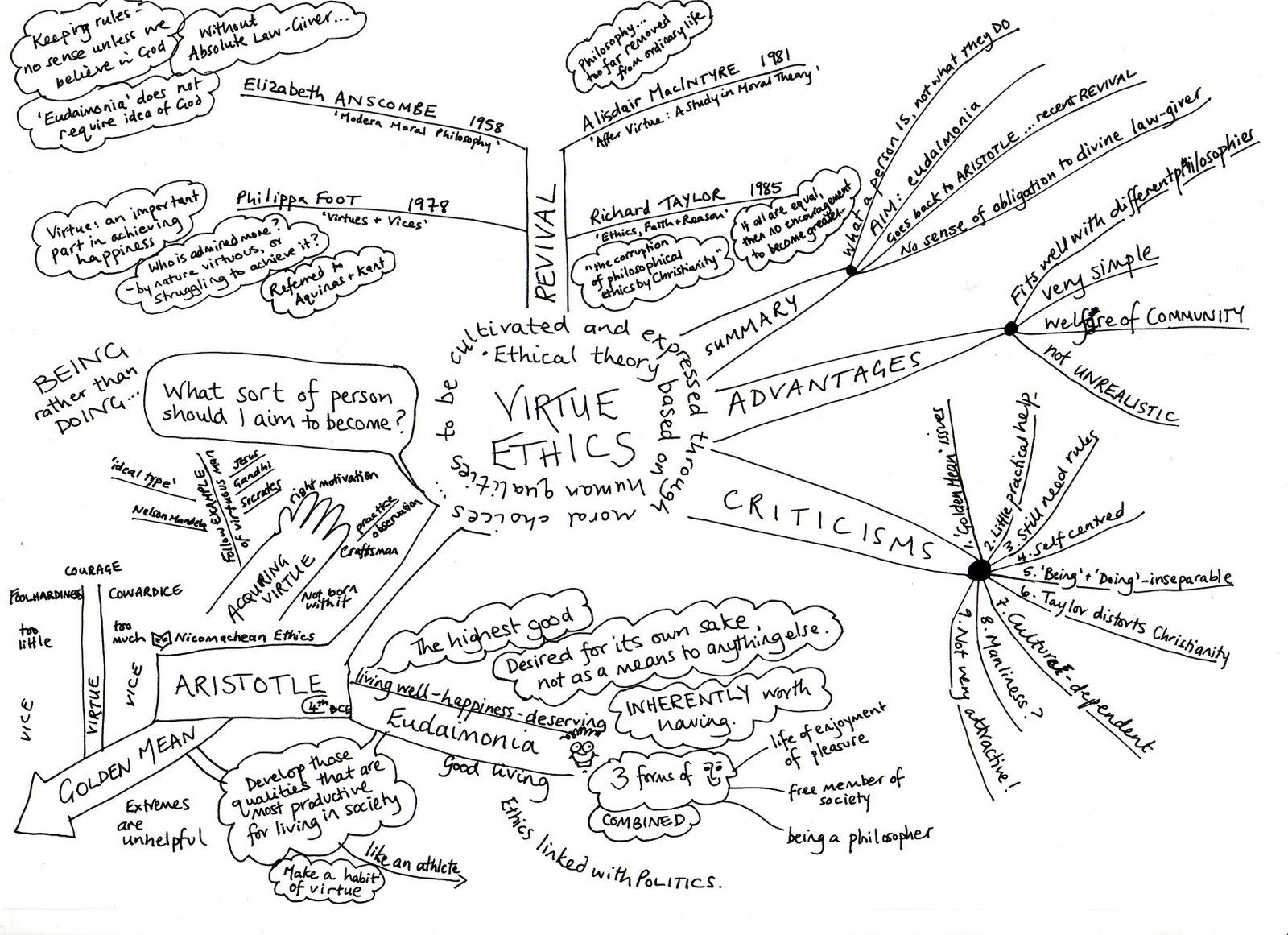 Virtue Ethics Some Excellent Ideas In This Philosophy