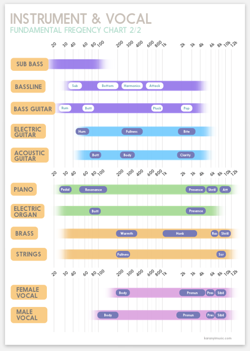 Infographic Audio Spectrum What Is Where Music Mixing Recorder Music Audio