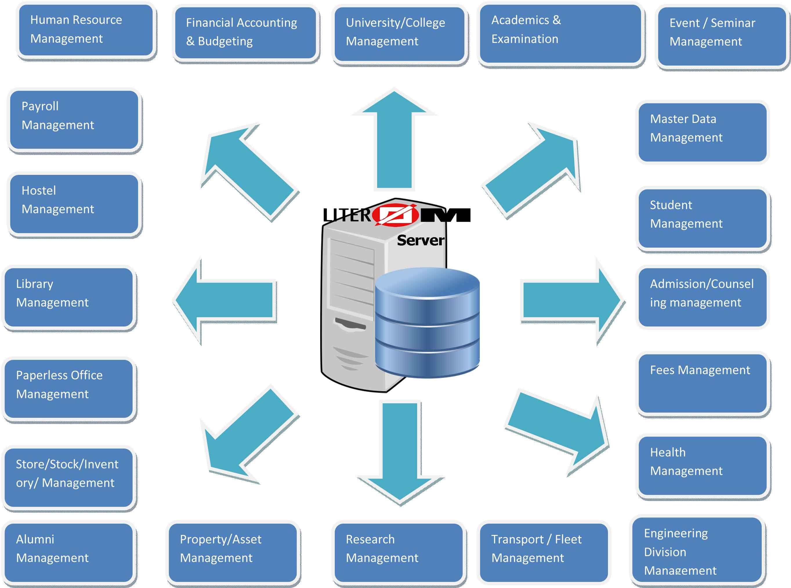Advanced school management software education information