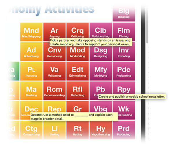 Enjoy this blooms taxonomy periodic table of activities simply enjoy this blooms taxonomy periodic table of activities simply mouse over each element urtaz Image collections