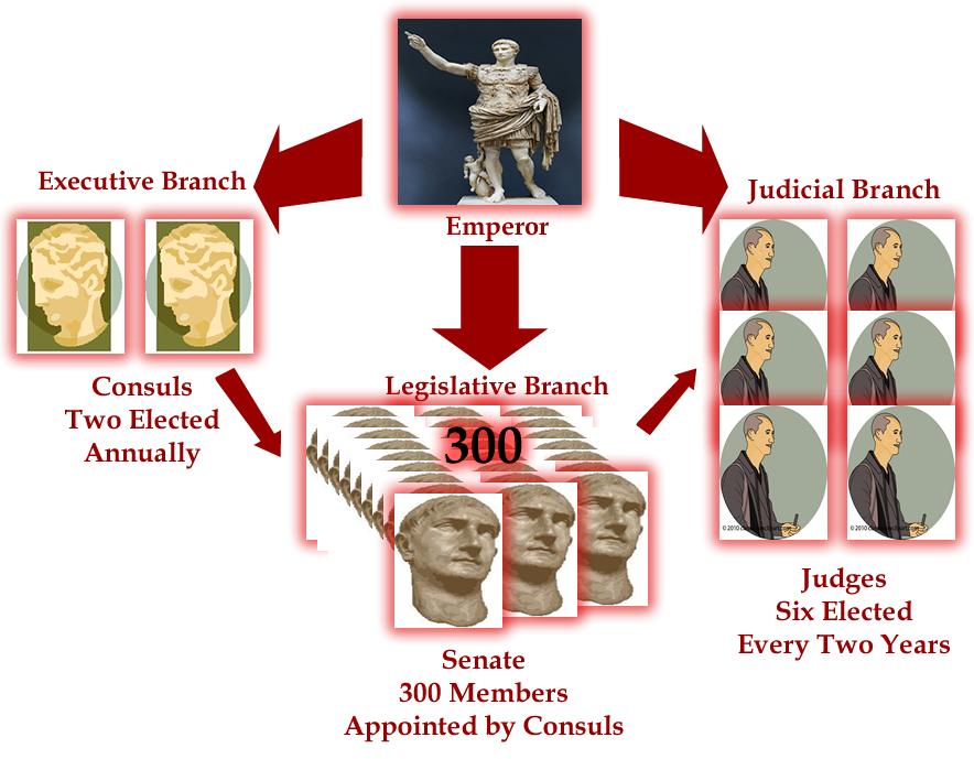 Week 1 Ancient Rome Government Ancient Rome Rome Ancient
